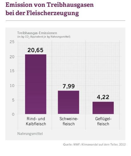 Emissionen von Treibhausgasen bei der Fleischerzeugung (in kg CO2-Äquivalent je kg Nahrungsmittel): 20,65 bei Rind- und Kalbsfleisch, 7,99 bei Schweinefleisch, 4,22 bei Geflügelfleisch